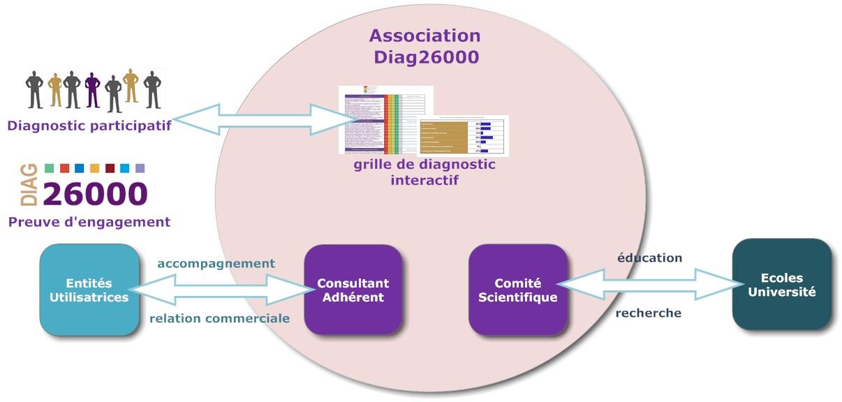 Schema association Diag26000