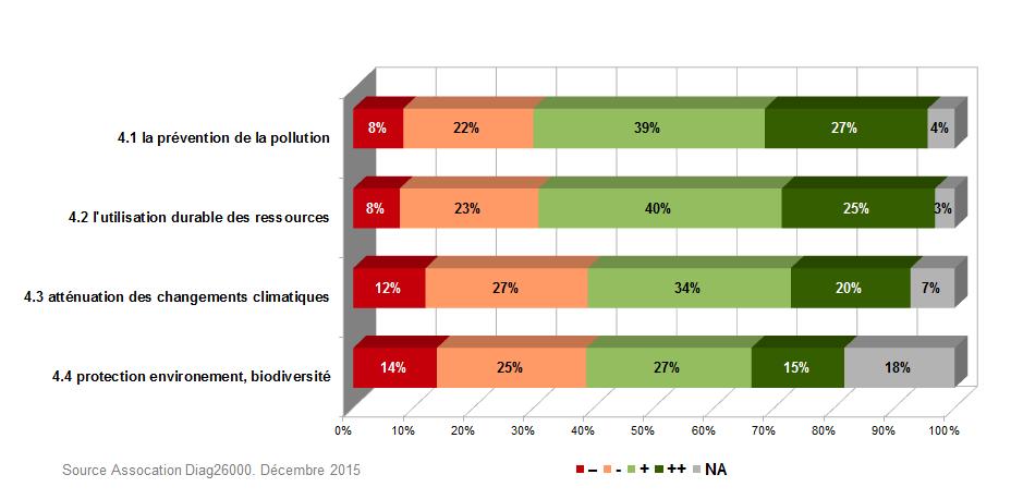 graphique4barresenvironnement