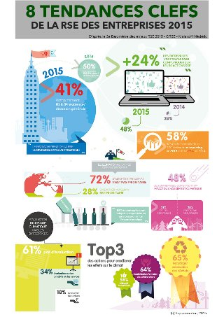 infographie-8-tendances-de-la-rse-des-entreprises-2015-squaremetric-1-320