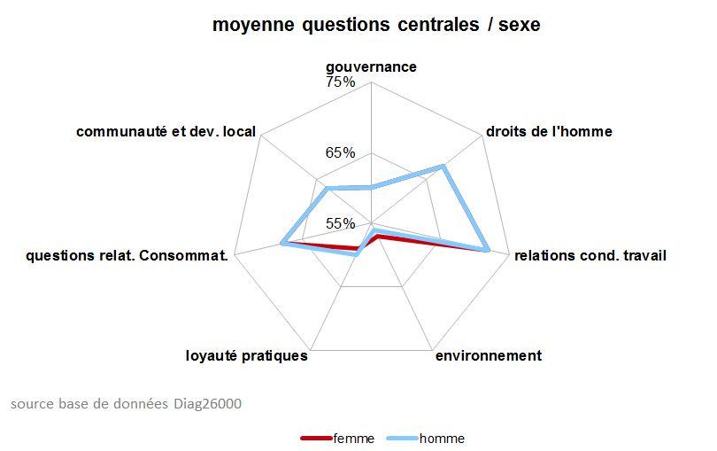 RSE CSR Sexe questions centrales ISO26000 gouvernance