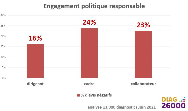 engagement politique responsable fonction du niveau hiérarchique RSE ISO26000