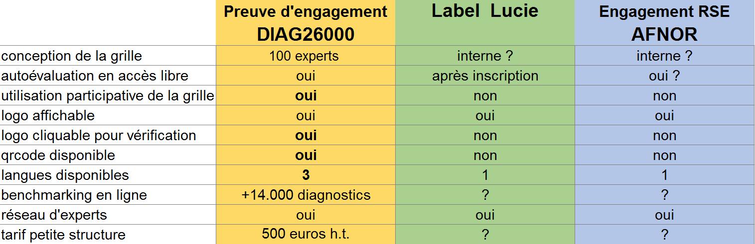 labelRSE Lucie26000 EngagRSE AFNOR